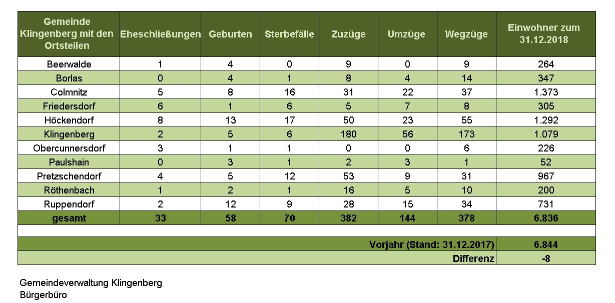Statistik_Gem Klgb._2018.PNG