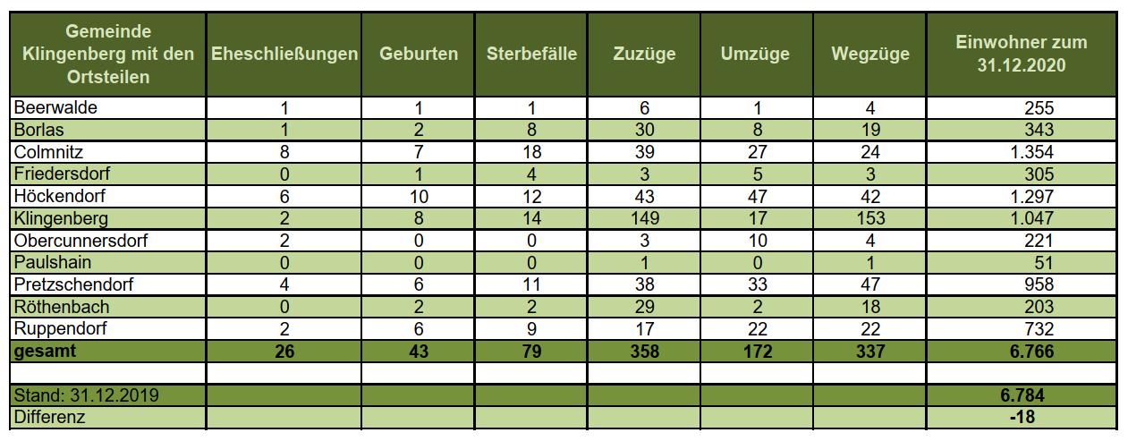 Statistik 2020.png